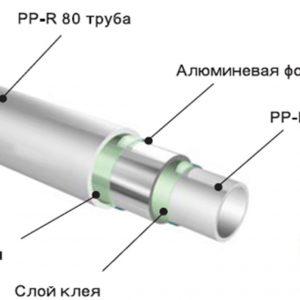 Труба полипропиленовая OXY-Plus армированная алюминиевой фольгой, белая, PN20, DIZAYN  20мм